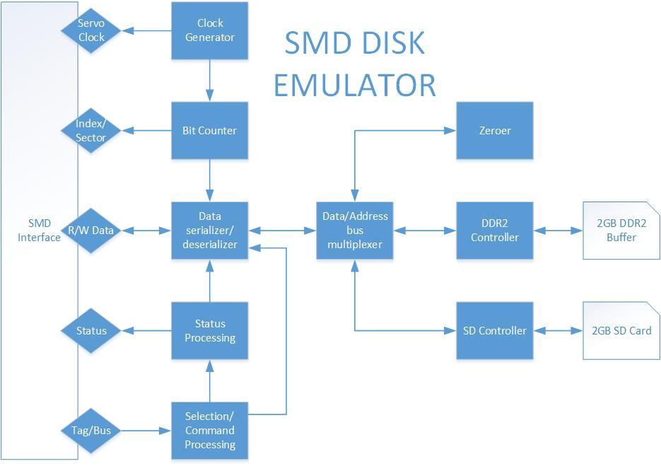 SMD Disk Emulator Project - VAXBARN